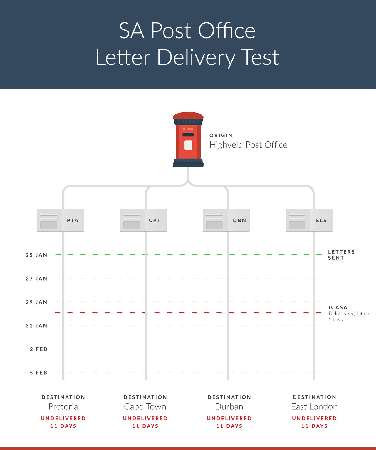 SA Post Office Letter Delivery Test